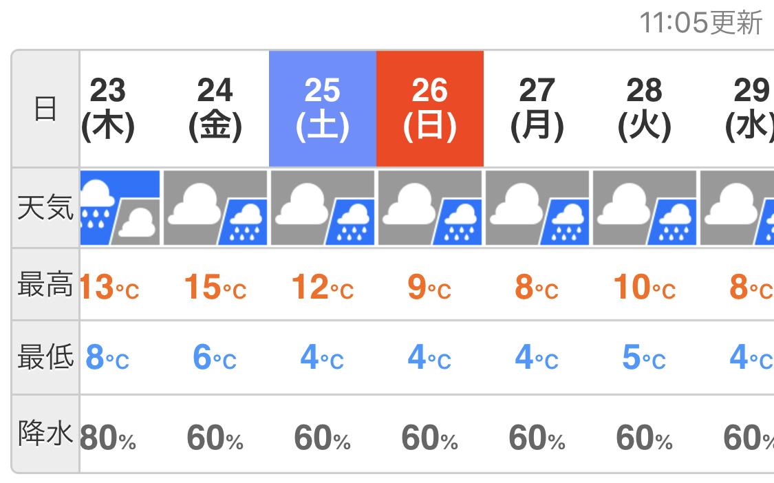 ずっと雨予報やん☔️